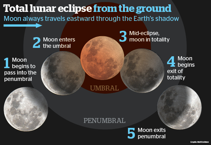 lunar_eclipse_explainer3